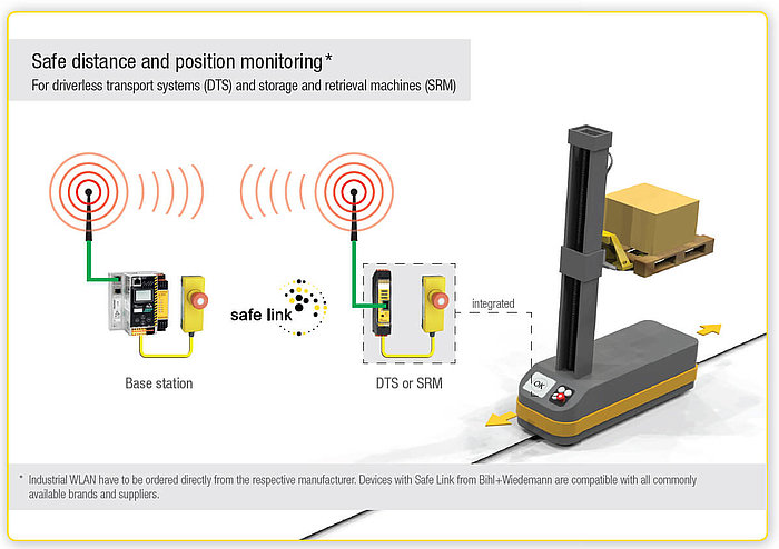 Safe distance and position monitoring