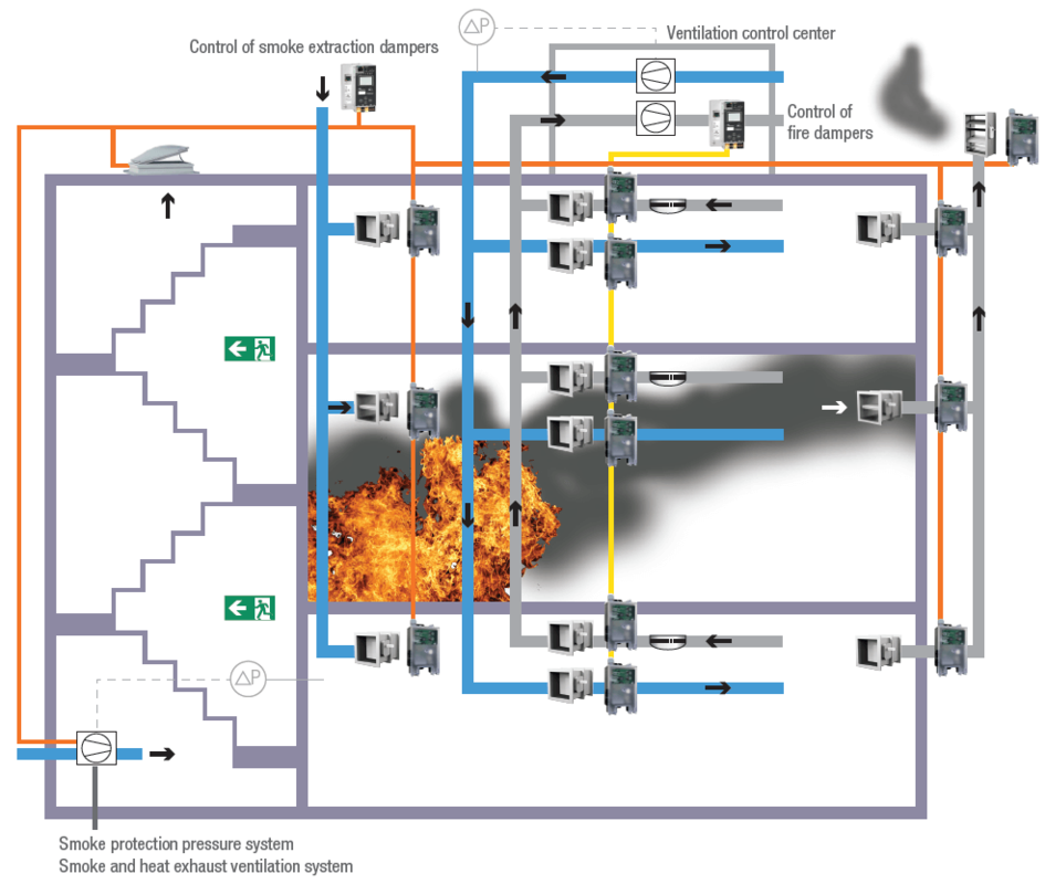 Control of Fire Dampers and Smoke Extraction Dampers - Bihl+