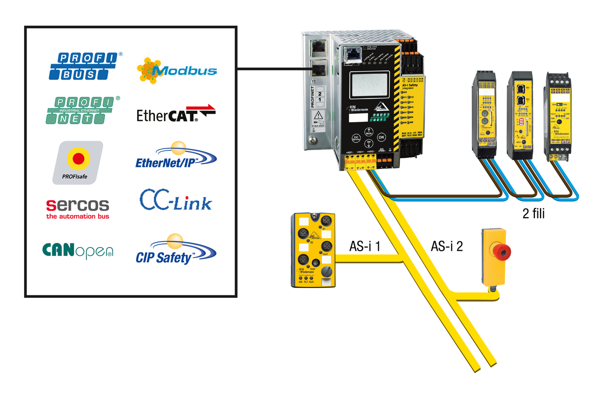 Con interfaccia fieldbus