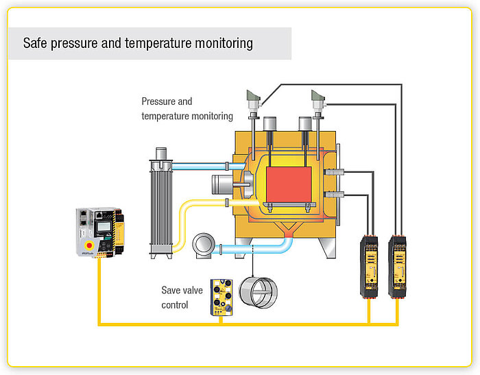 Safe pressure and temperature monitoring