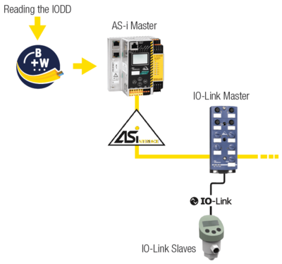 Configuring an IO-Link Sensor over the AS-i Network