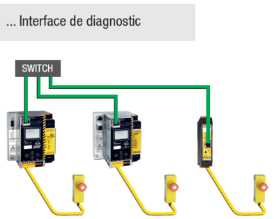 Interface de diagnostic