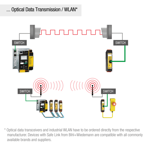 WLAN optical data transmission
