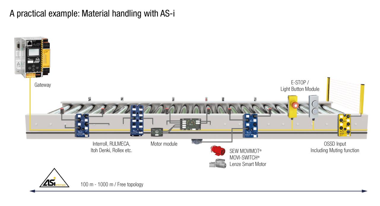 Matnings Drivningsteknik Bihl Wiedemann Gmbh Push Button Motor Control Circuit 2 Decentralised Of Ac Motors