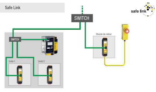 Safe Link de Bihl+Wiedemann: couplage de sécurité via Ethernet