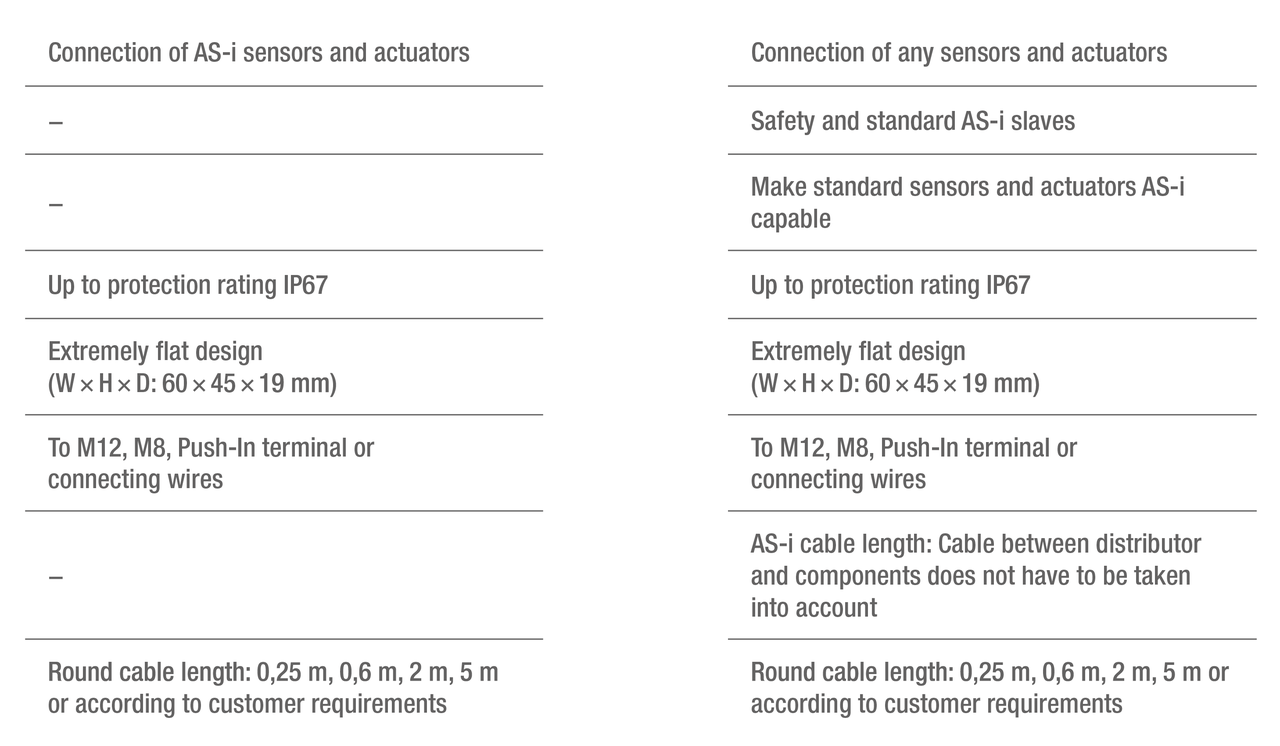 Passive Distributors And Active Bihl Wiedemann Gmbh Og Vs Bacnet Wiring Diagram Click To Enlarge