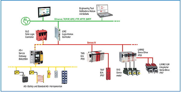 Integration of AS-i and AS-i Safety into PacDrive 3