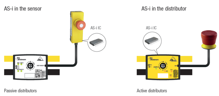 passive distributors and active distributors by bihl wiedemann as i in the sensor as i in the distributor