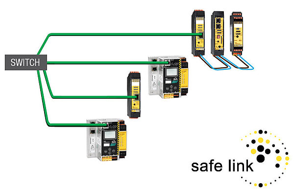 Safe Coupling Safe Link over Ethernet