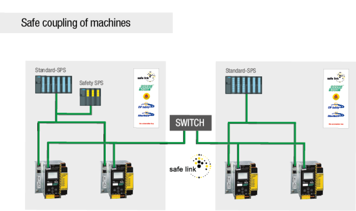 safe coupling of machines
