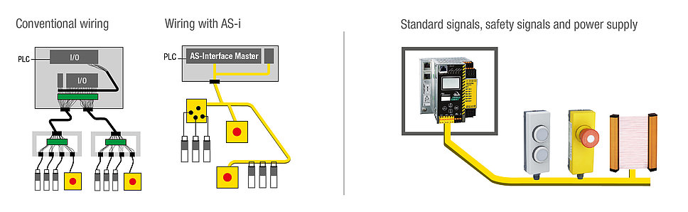Benefits of AS-Interface Wiring with AS-i