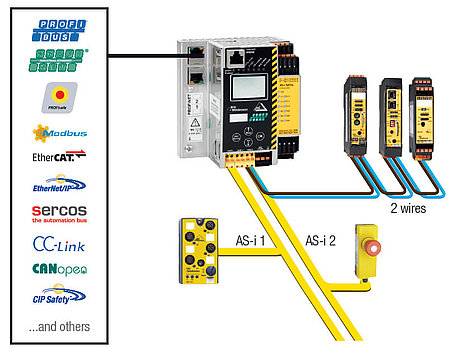 Gateways with integrated Safety Monitor
