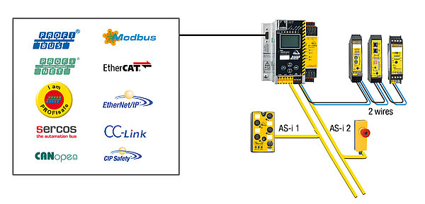 With fieldbus interface middle-sized sytems