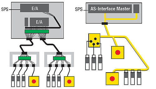 Basic Concept of AS-Interface