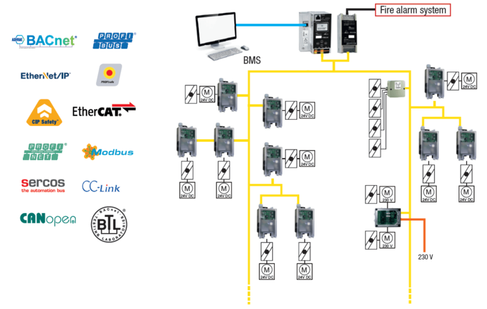 Connection to any Building Management System