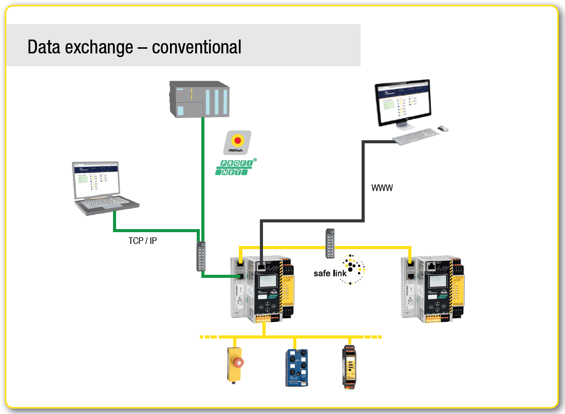 Data exchange conventional