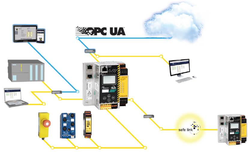 OPC UA – Universal Data Exchange with the Cloud - Bihl+Wiedemann GmbH