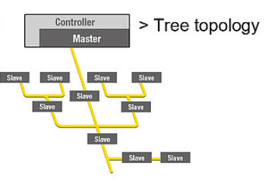AS-Interface Tree Topology