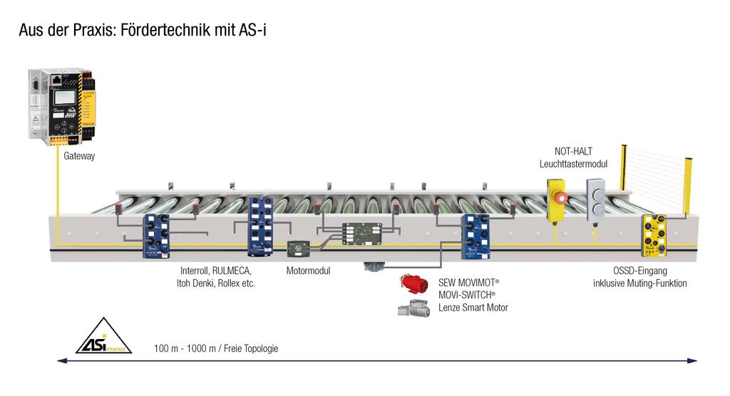 Fördertechnik / Antriebstechnik - Bihl+Wiedemann GmbH
