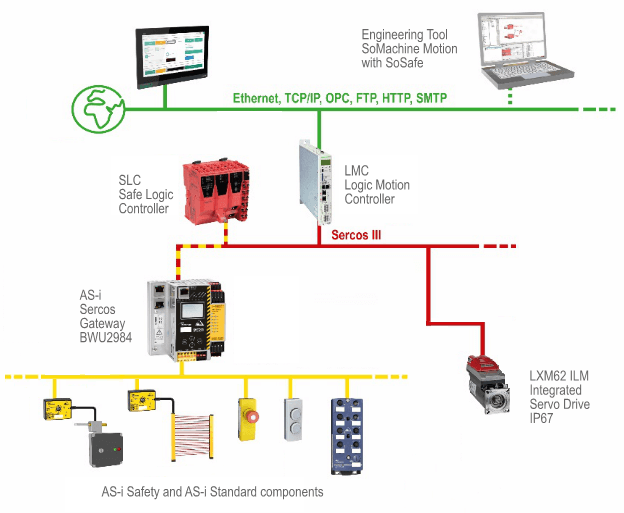 Integration of Standard AS-i and AS-i Safety components in PacDrive 3 with the AS-i Sercos Gateway